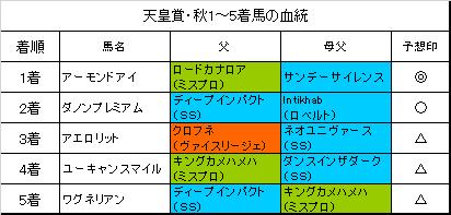 秋 天皇 賞 2019