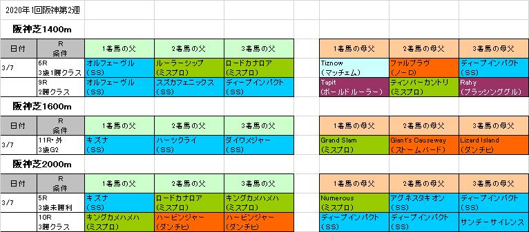 大阪 城 ステークス 2020