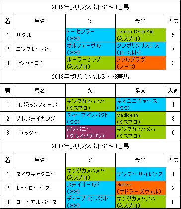 プリンシパルステークス2020予想】本命ポタジェ│【血統フェスティバル ...
