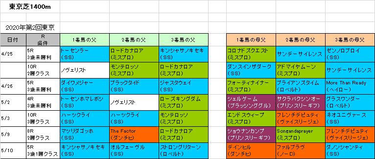 予想 京王 2020 杯 カップ スプリング